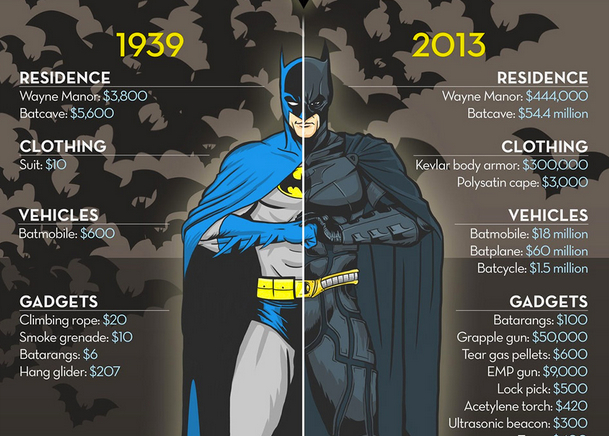 the-cost-of-batman-then-now-thumb